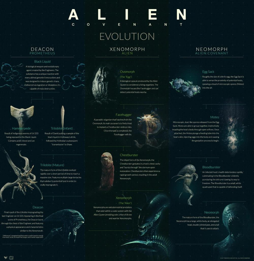 alien covenant evolution bestiario completo monster movie prometheus hot ripley scott sequel 2020