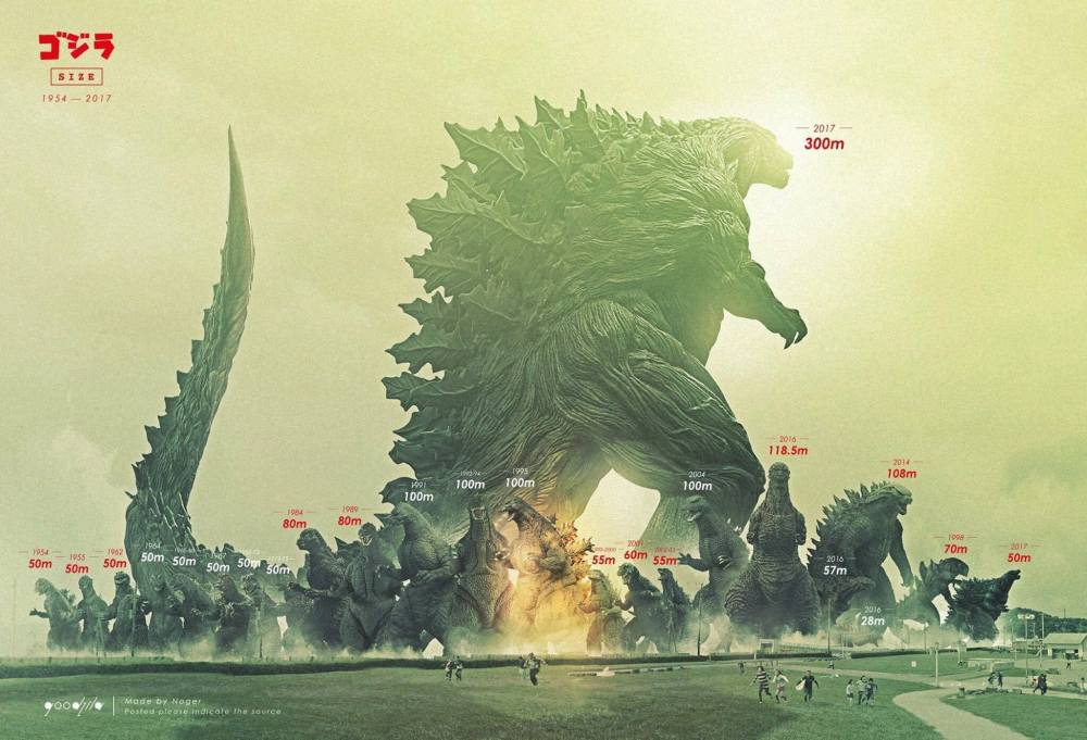 Godzilla size chart grandezza mostri più grandi monster movie.jpg
